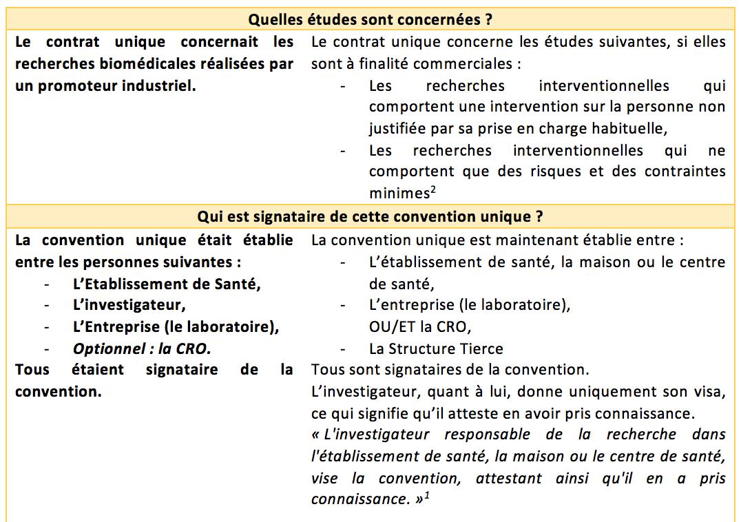 contrat-unique-bilan-2